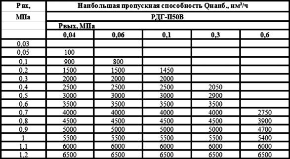 таблица пропускной способности грпш