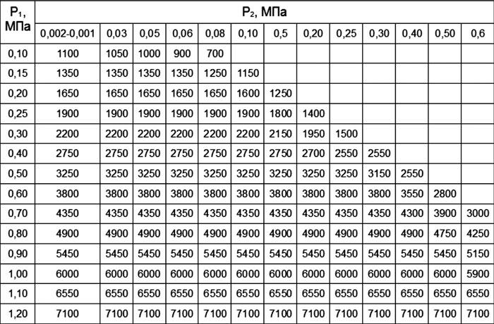 Пропускная способность Q м3/ч регулятора РДГ-50Н; РДГ-50В (седло =45мм, р=0,72 кг/см2) .